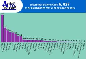 Secuestros denunciados 2012-2015